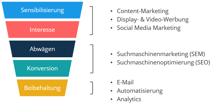 Die Einbettung der Digital Marketing-Elemente in die Buyer's Journey