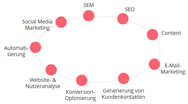Die Bestandteile des Digital Marketings