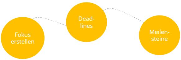 SMART-Ziele: Zeitgebunden (Time-bound)
