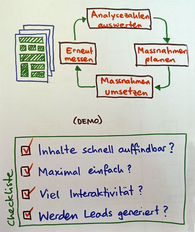 Die Website optimieren