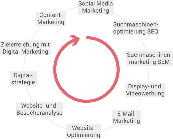 Online Marketing Module im Kreis
