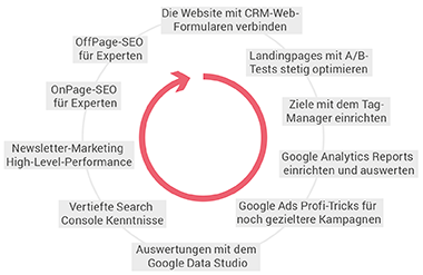 Online Marketing Experte Circle