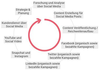 Social Media Manager Ausbildung