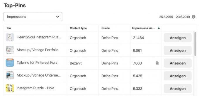 Pinterest Analytics die Pins im Überblick
