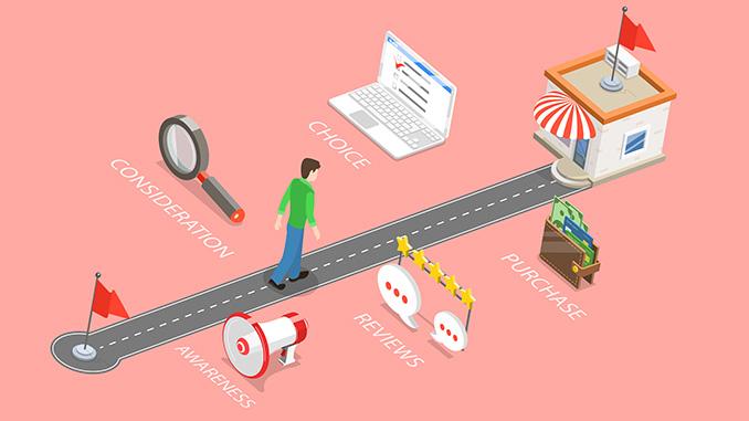 Social Media: Video Marketing für Buyers Journey