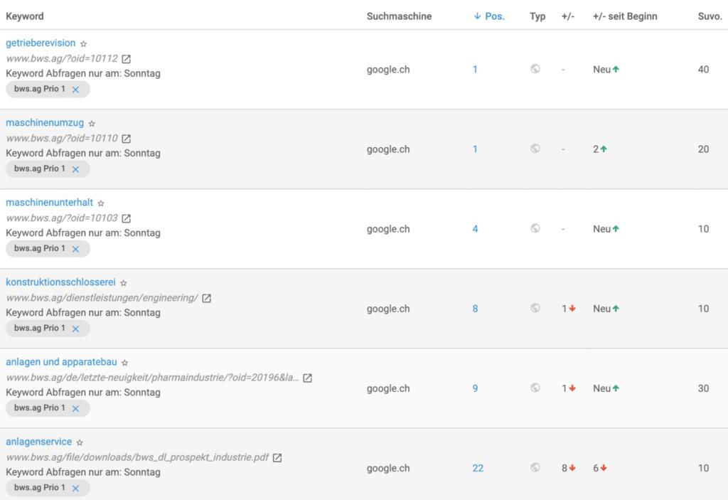 Ranking BWS AG