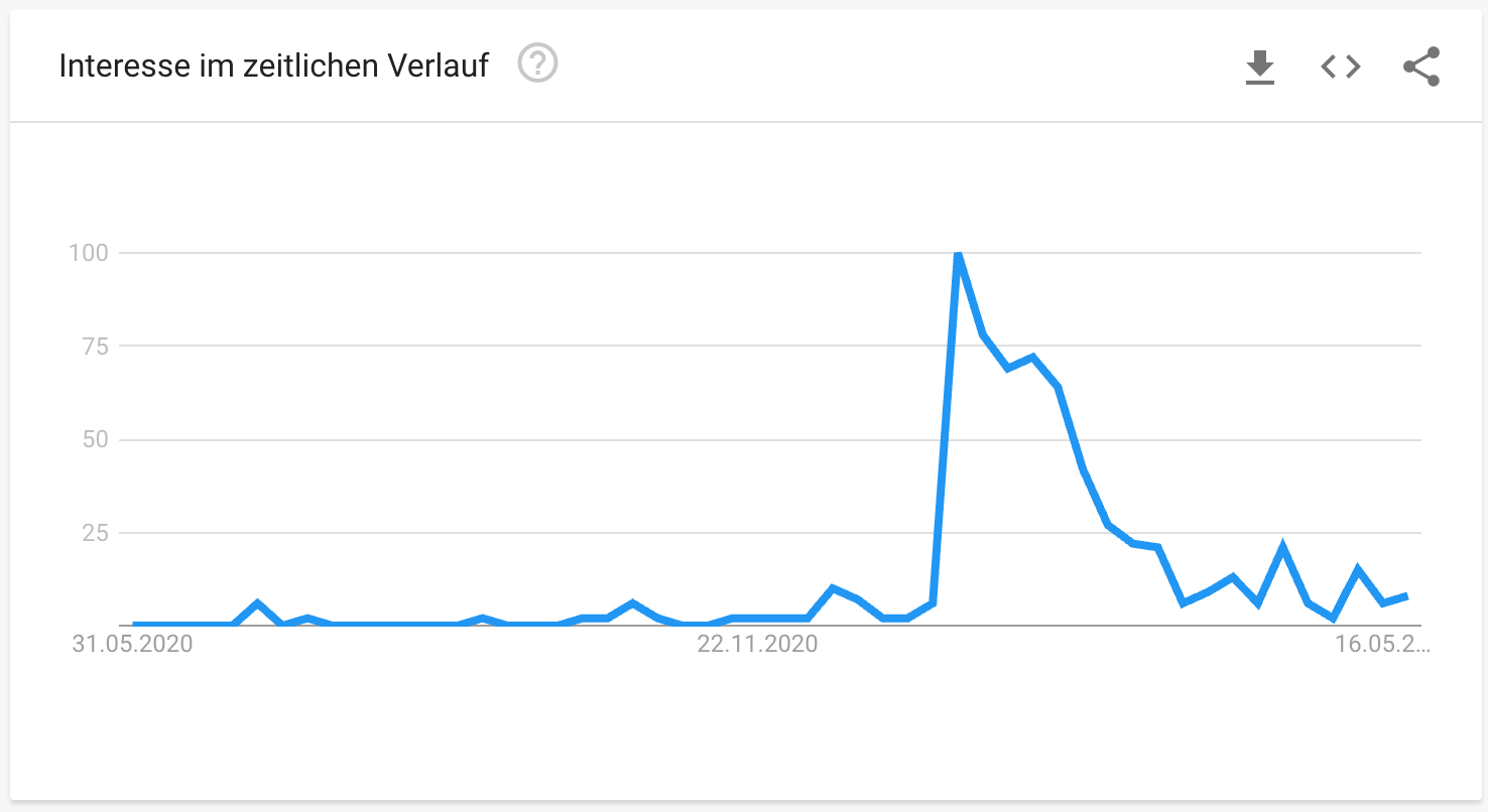 Clubhouse auf Google Trends